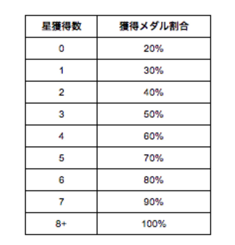 20190307_獲得メダル割合.png